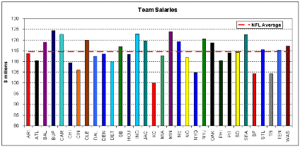Team Salaries